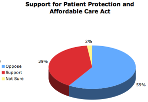 Obamacare Support - Early-Out Self-pay collections